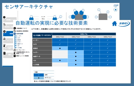 自動運転最新動向ガイド / SBD -...