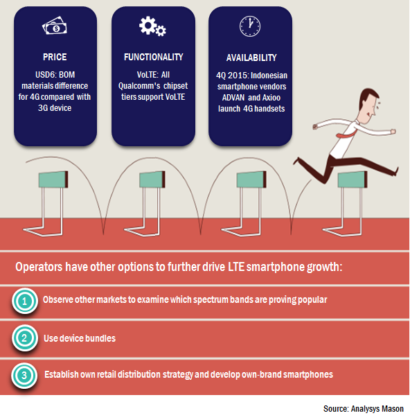 Operators are starting to overcome the barriers to LTE device growth