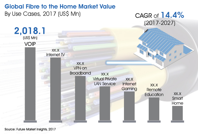 Fiber to the Home Market - Future Market Insights