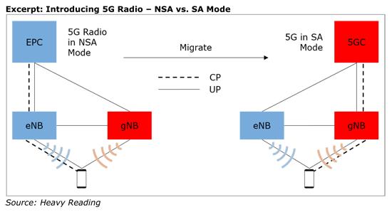 5Gコアネットワークとシステムアーキテクチャ調査 / Heavy Reading
