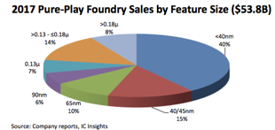 2017 Pure Play Foundry Sales by Feature Size - McClean Report (IC Insights)