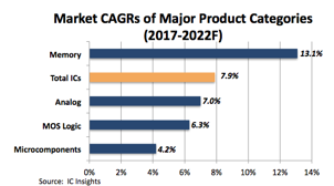 Market Summary b Device Type - McClean Report (IC Insights)
