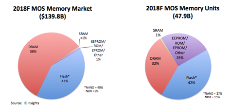 Memory Market Overview - McClean Report (IC Insights)