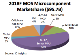 MOS マイクロコンポーネントの市場シェア - McClean Report (IC Insights)