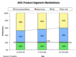 ASIC製品セグメントの市場シェア - McClean Report (IC Insights)
