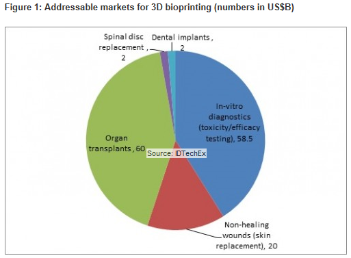 Figure 1: Addressable markets for 3D bioprinting (numbers in US$B) - 3D Bioprinting 2014-2024 (IDTechEx)
