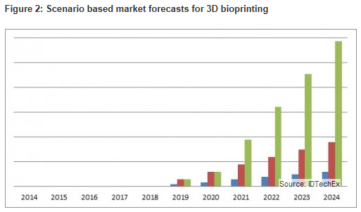 Figure 2: Scenario based market forecasts for 3D bioprinting - 3D Bioprinting 2014-2024 (IDTechEx)