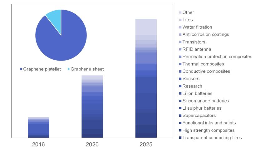 グラフェン、2D材料、カーボンナノチューブの市場、技術、機会 2018-2028