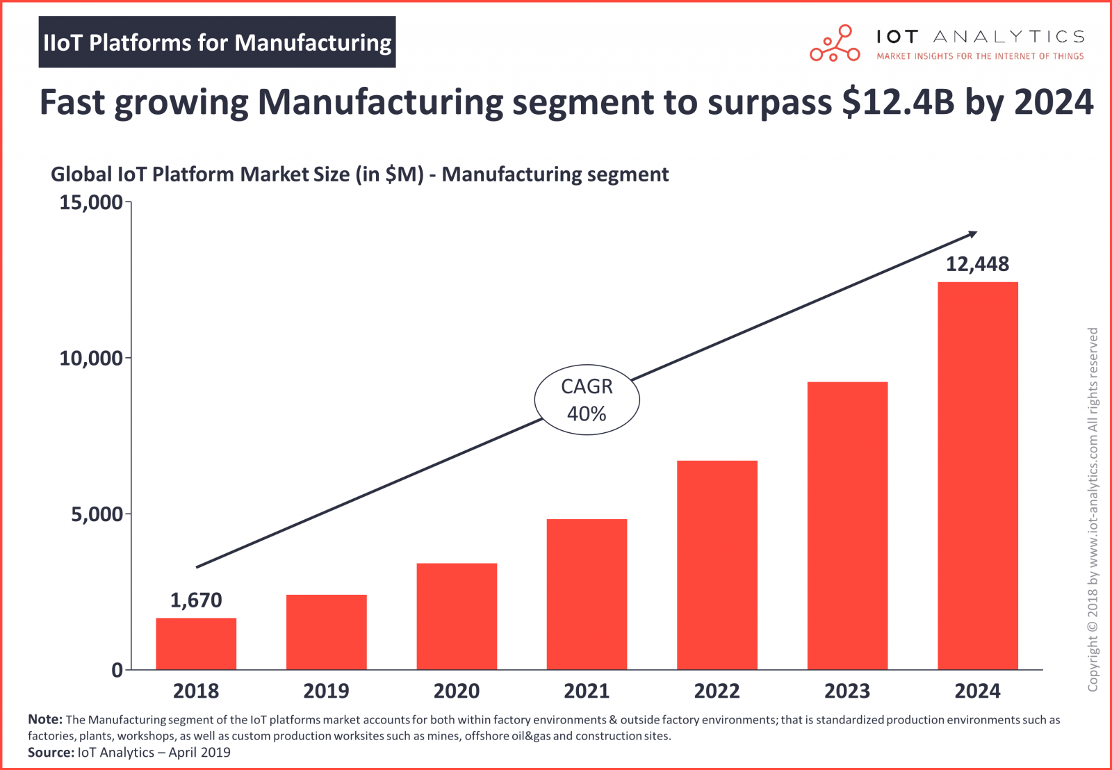 Fast Growing Manufacturing Segment - Details on Develirables - IIoT Platforms for Manufacturing 2019-2024 (IoT Analytics GmbH)
