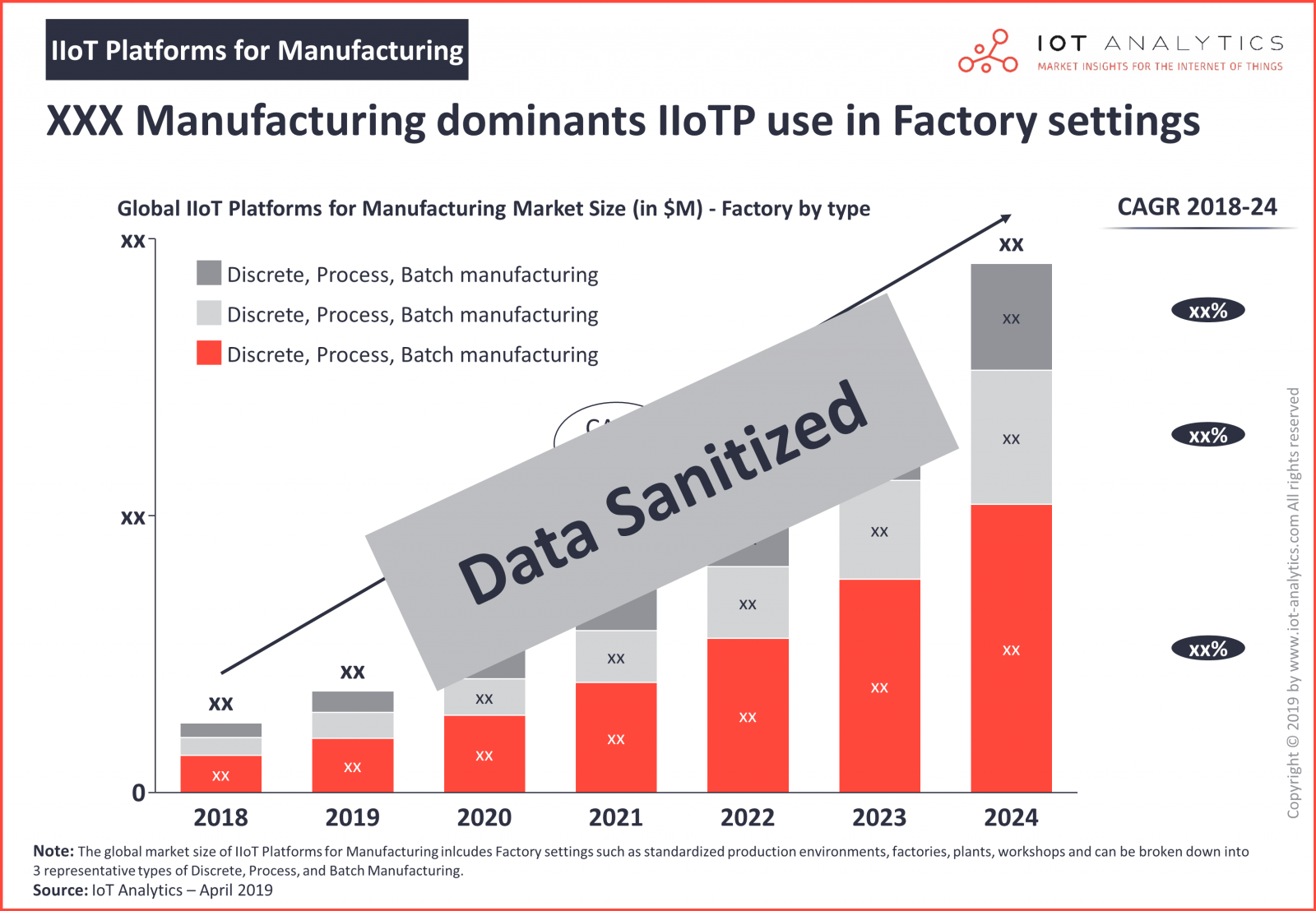 Global IIoT Platforms for Manufacturing Market Size - IIoT Platforms for Manufacturing 2019-2024 (IoT Analytics GmbH)