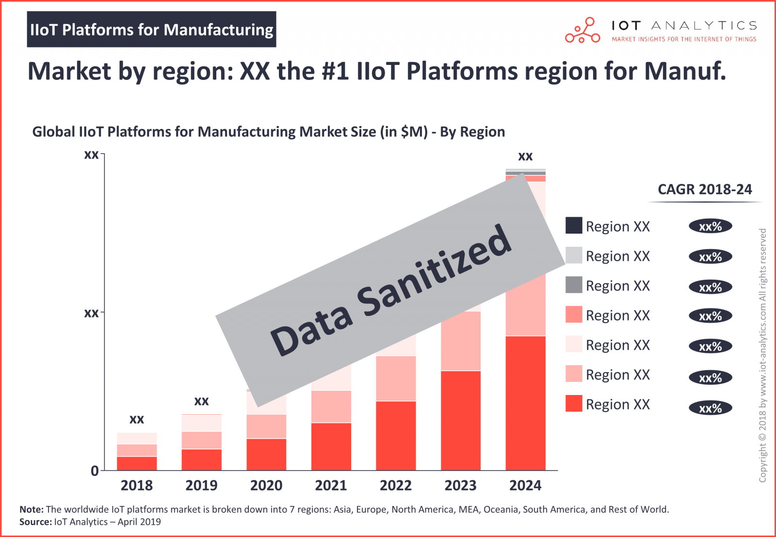 Market by region - IIoT Platforms for Manufacturing 2019-2024 (IoT Analytics GmbH)