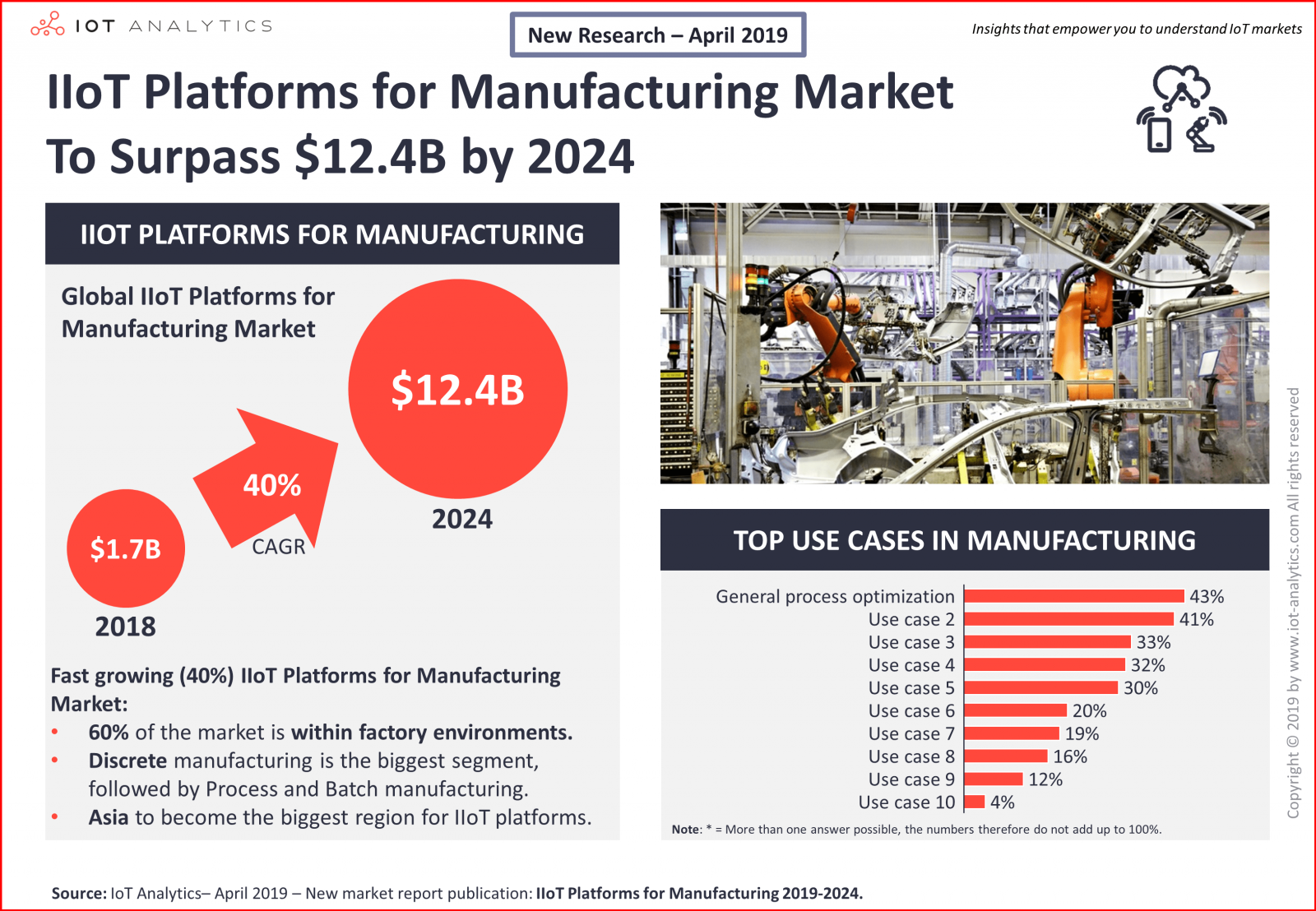 IIoT Platforms for Manufacturing Market to Surpass $12.4B by 2024 - Industrial IoT Platforms for Manufacturing 2019-2024. (IoT Analytics GmbH)