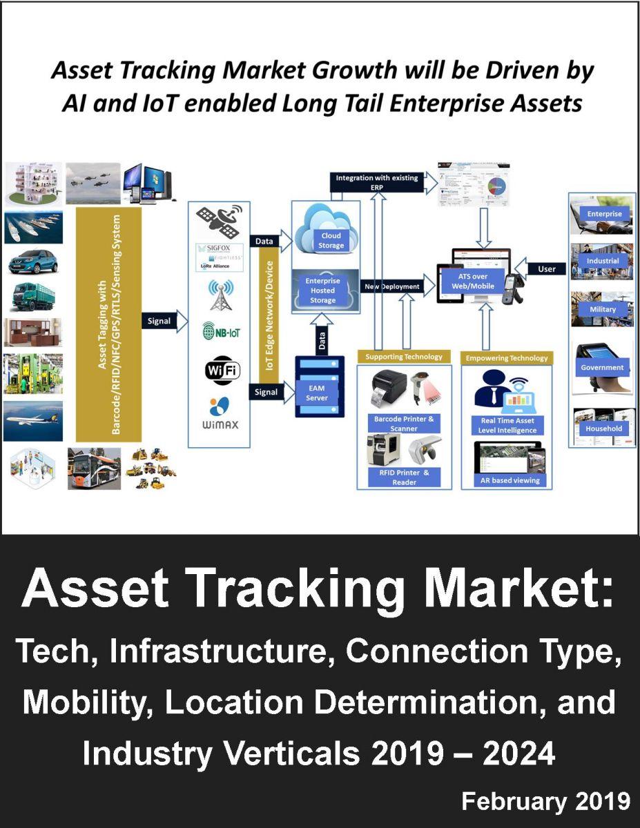 資産管理(アセットトラッキング)市場:技術毎(M2M・IoT、エッジ