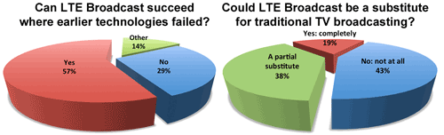 LTE broadcast two pies - The Prospects for LTE Broadcast  (Policy Tracker)