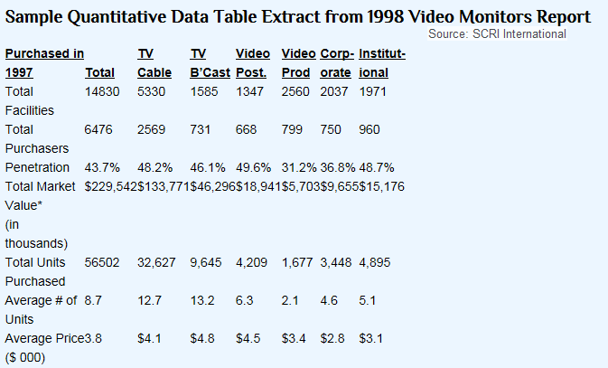 Sample Quantitative Data Table Extract from 1998 Video Monitors Report