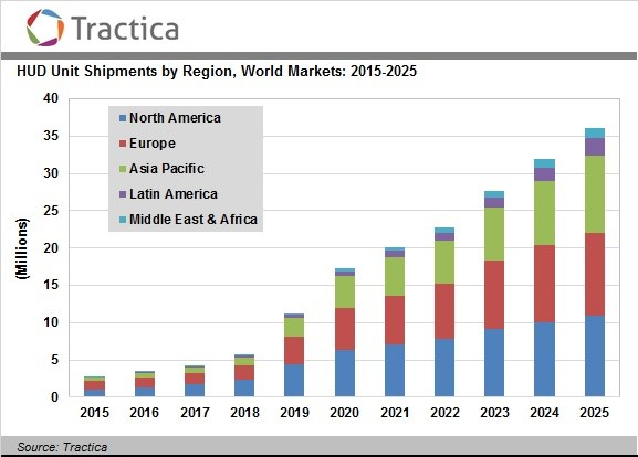 Head-Up Display Shipments Will Total 182 Million Units by 2025-tractica
