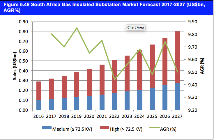 Gas Insulated Substation (GIS) Market Outlook 2017-2027: Revenue Forecasts ($bn) by Voltage Range (Medium (? 72.5 KV) and High (> 72.5 KV) voltage), Regional and National Level Analysis; North America (U.S, Canada), Europe (Germany, U.K, Russia), Asia-Pacific (China, India, Japan) and the Rest of the World (Saudi Arabia, Brazil, South Africa)