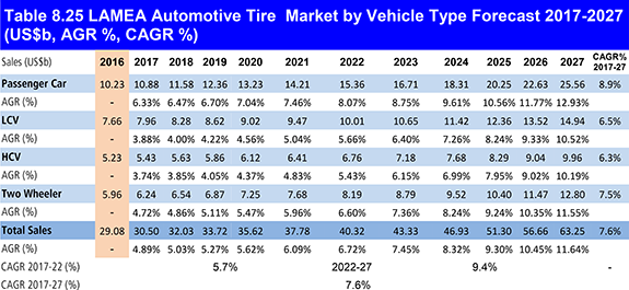 Automotive Tire Market Report 2017-2027: Forecasts by Vehicle Type (Passenger Car, LCV, HCV, Two Wheeler) by Product Type, (Radial, Bias) by Type of Sale (Replacement, OEM), by Tire Aspect Ratio (<60, 60-70, >70) and by Geography (North America, Europe, APAC, LAMEA) Plus Analysis of Top Companies