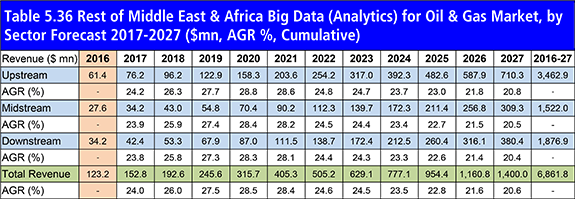 Big Data Analytics for Oil & Gas Market Report 2017-2027: Forecasts by Sector (Upstream, Midstream, Downstream), by Type (Hardware, Software, Services) and by Key National Markets, with Leading Company Profiles Plus Analysis Of Environment, Health, and Safety (EH&S), Exploration & Production (E&P), Risk Prevention, Operational Optimization, Drilling Optimization, Asset Maintenance, Production Optimization and Other Factors