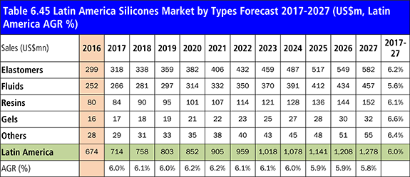 Silicone Market 2017-2027: Forecasts by Application (Chemicals, Medical & Personal Care, Automotive & Transportation, Building & Construction, Electrical & Electronics, Plastics, Textile and Others), by Type (Elastomers, Fluids, Resins, Gels and Others) and by Region Plus Profiles of Top Companies