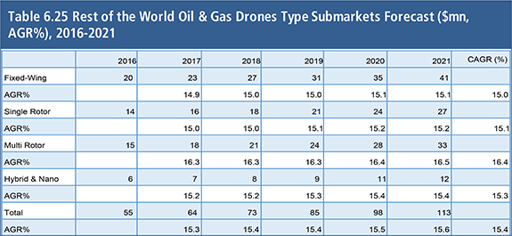 Oil & Gas Drones Market 2017-2027