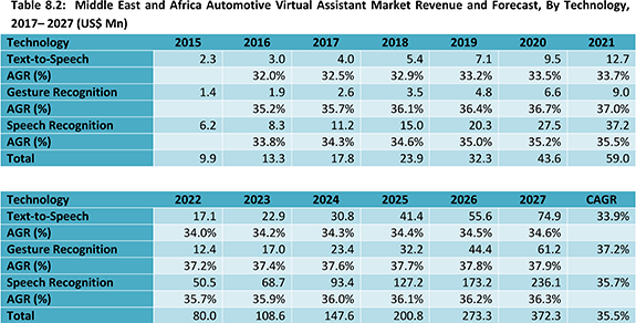Automotive Virtual Assistant Market Report 2017-2027