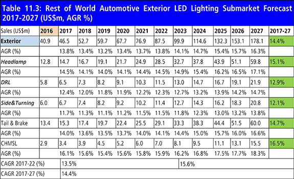 Automotive LED Lighting Market Outlook Report 2017-2027