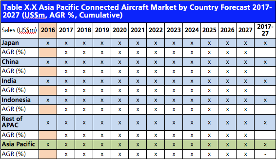 Connected Aircraft Market Report 2017-2027