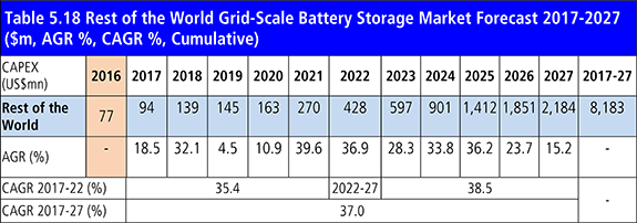 Grid-Scale Battery Storage Technologies Market Report 2017-2027