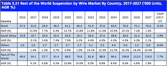 Automotive X-by-Wire Systems Market Report 2017-2027