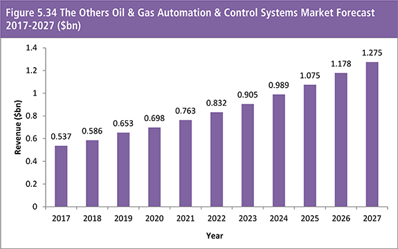 Oil & Gas Automation & Control (A&C) Systems Market 2017-2027: Revenue Forecasts ($bn) by Technology (Distributed Control System (DCS); Programmable Logic Controller (PLC); Safety Instrumented Systems (SIS); Supervisory Control and Data Acquisition (SCADA); Manufacturing Executing System (MES)) & by Sector (Upstream; Midstream; Downstream); Providing Analysis Across Leading Regional Markets (North America, Europe, Asia-Pacific, Latin America, Middle East & Africa