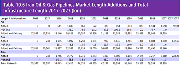 Onshore Oil & Gas Pipelines Market Report 2017-2027