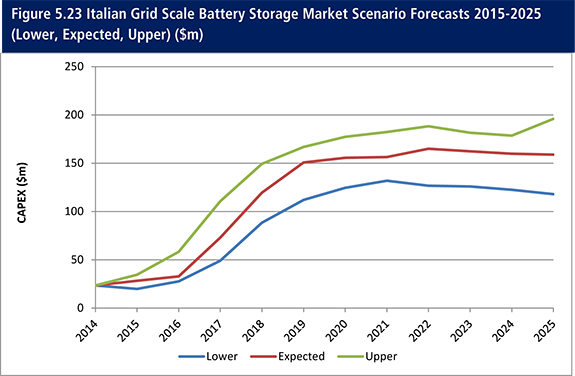 lithium ion battery market shares strategies Wintergreen research provides strategic market assessments of the  market shares, strategies, and forecasts,  lithium ion battery cathodes: market shares,.