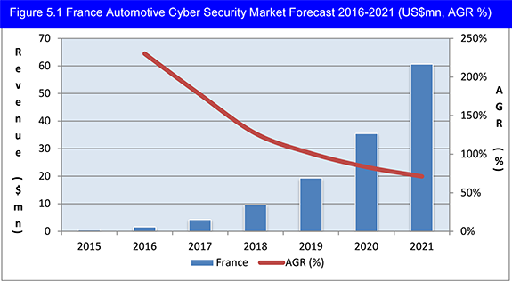 Automotive Cyber Security Market Report 2016-2021: Forecasts by (Hardware, Software, Network, Cloud) Prospects for Connected Car & Vehicle-to-Everything (V2X, V2V, V2I, V2G, V2H, V2P, IN-V) Communication Safety & Security Within The Internet of Things (IoT) Ecosystem