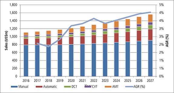 Automotive Transmission Systems Market Report 2017-2027: Forecasts for Manual Transmission, Automatic Transmission, Dual Clutch Transmission (DCT), Continuously Variable Transmission (CVT) & Automated Manual Transmission (AMT) & Analysis of Leading Companies